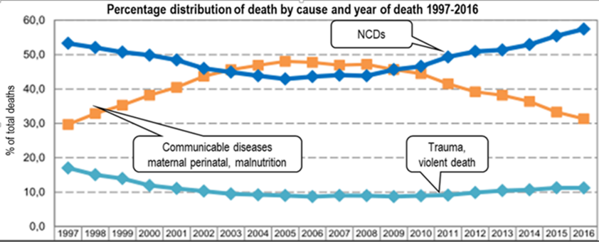 NCDs Group Top Cause Of Death In S Africa – Time For Action