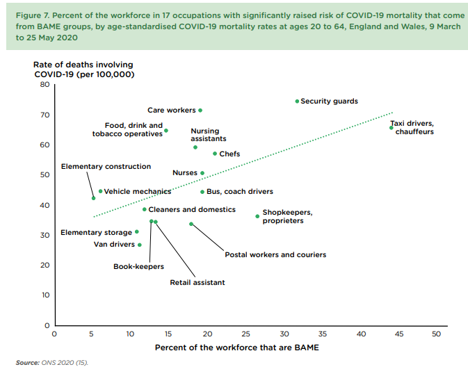 COVID-19 Higher Risk UK Jobs
